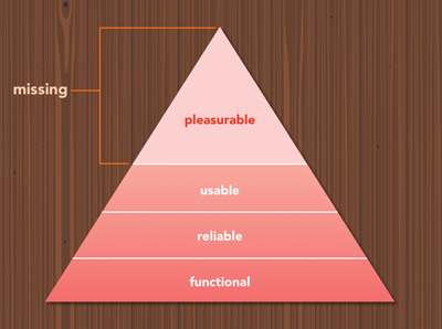 maslow-hierarchy-interface-design